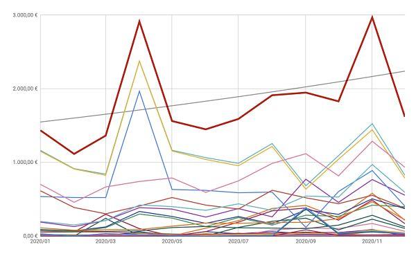 Diversificación de las fuentes de ingresos de mis webs
