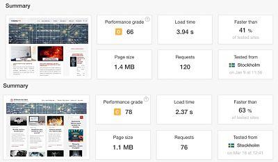 Google PageSpeed de CabalTC.com antes y después de Genesis